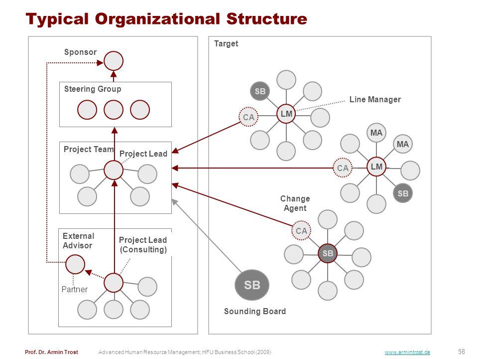 58 Prof. Dr. Armin TrostAdvanced Human Resource Management; HFU Business School (2009) www.armintrost.de Target Typical Organizational Structure Steer