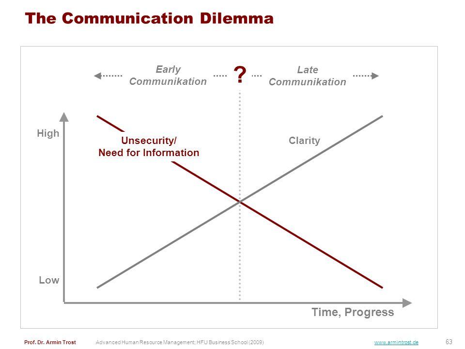 63 Prof. Dr. Armin TrostAdvanced Human Resource Management; HFU Business School (2009) www.armintrost.de The Communication Dilemma Time, Progress Unse