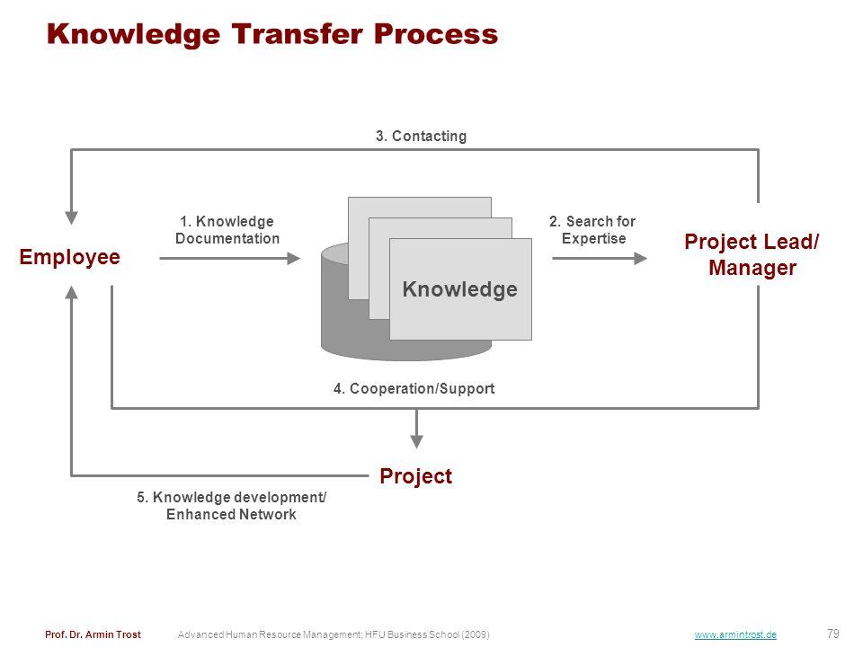79 Prof. Dr. Armin TrostAdvanced Human Resource Management; HFU Business School (2009) www.armintrost.de Knowledge Transfer Process Knowledge Employee