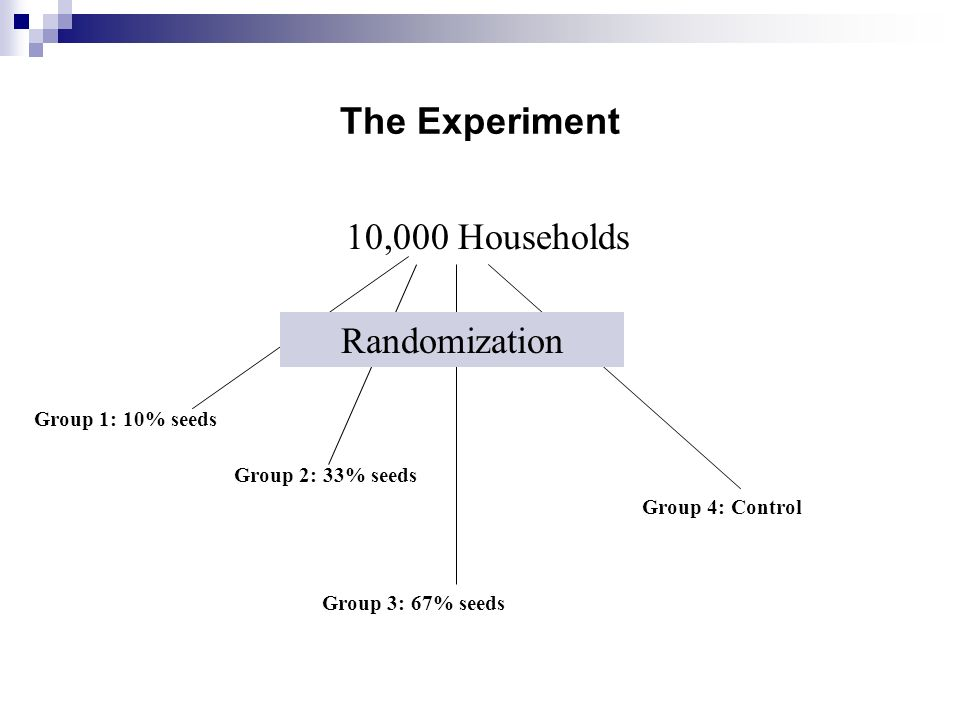 The Experiment 10,000 Households Group 1: 10% seeds Group 2: 33% seeds Group 3: 67% seeds Group 4: Control Randomization