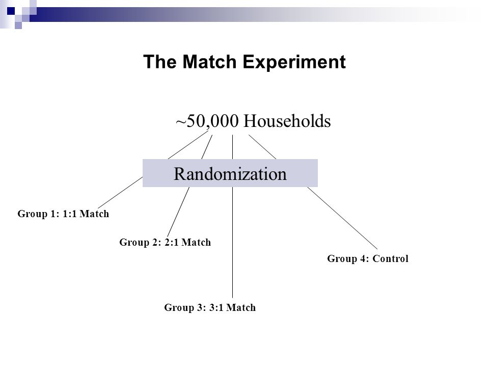 The Match Experiment ~50,000 Households Group 1: 1:1 Match Group 2: 2:1 Match Group 3: 3:1 Match Group 4: Control Randomization
