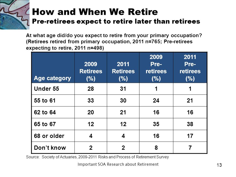 How and When We Retire Gap between retiree action/pre-retiree expectation Many retire involuntarily Many people are trying to work as part of retireme