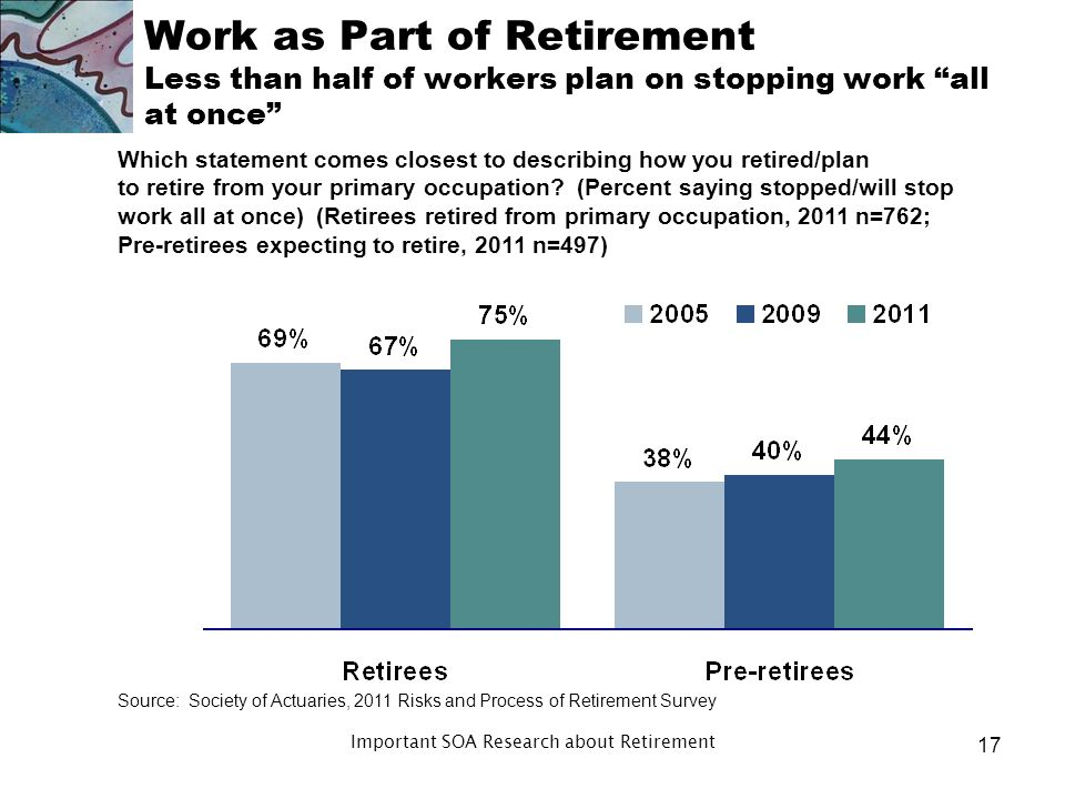 How and When We Retire Mostly this is due to finances or desire to continue working Why do you say that.