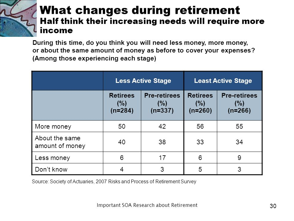What changes during retirement Division of Life Expectancy (in years) by Health States (U.S.