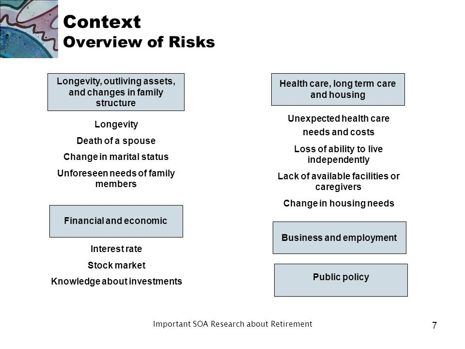 Context Overview of Risks Longevity, outliving assets, and changes in family structure Business and employment Public policy Unexpected health care needs and costs Loss of ability to live independently Lack of available facilities or caregivers Change in housing needs Interest rate Stock market Knowledge about investments Longevity Death of a spouse Change in marital status Unforeseen needs of family members Financial and economic Health care, long term care and housing 7 Important SOA Research about Retirement