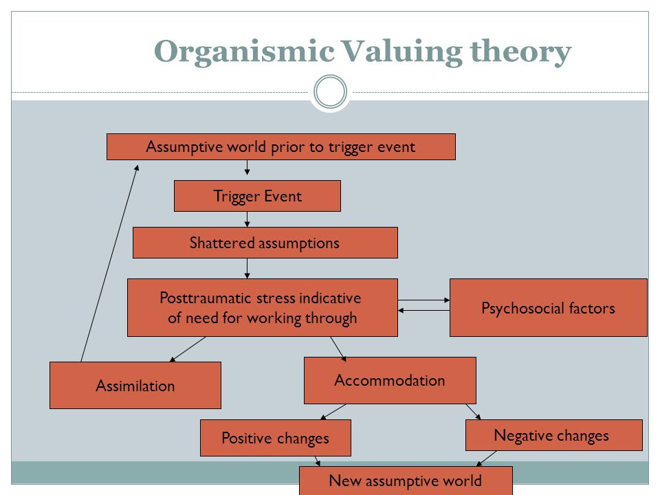 Organismic Valuing theory Assumptive world prior to trigger event Trigger Event Shattered assumptions Posttraumatic stress indicative of need for work