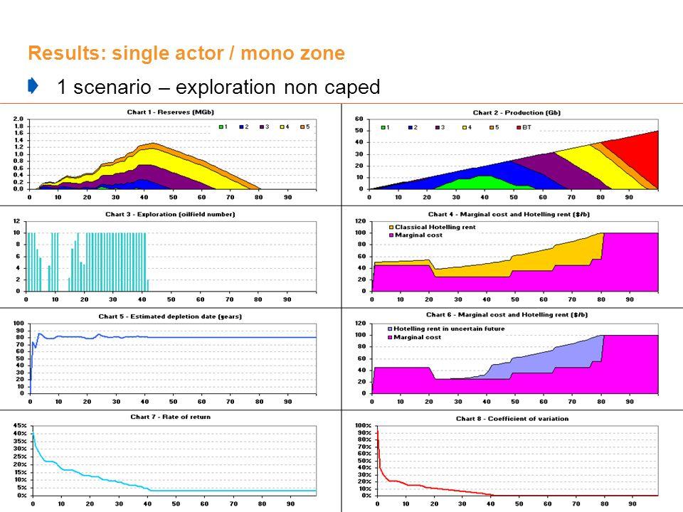 Results: single actor / mono zone 1 scenario – exploration non caped