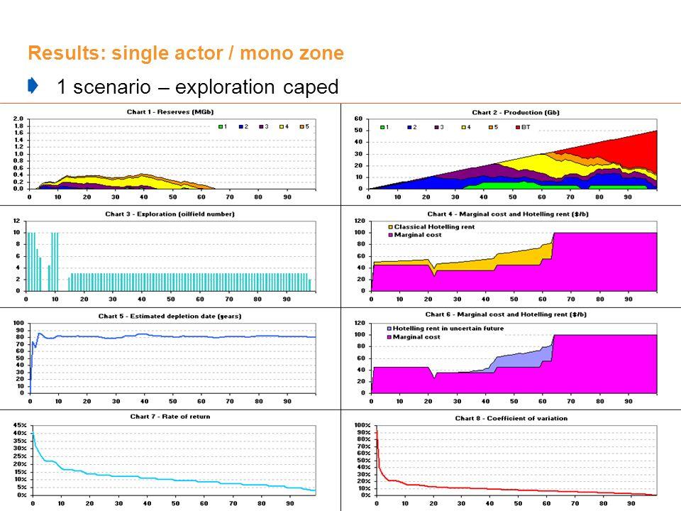 Results: single actor / mono zone 1 scenario – exploration caped