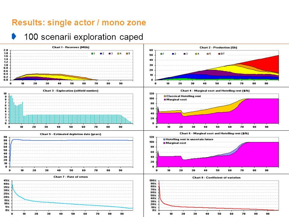 19 Results: single actor / mono zone 100 scenarii exploration caped