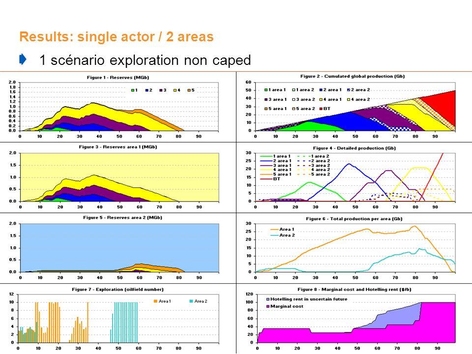 24 Results: single actor / 2 areas 1 scénario exploration non caped