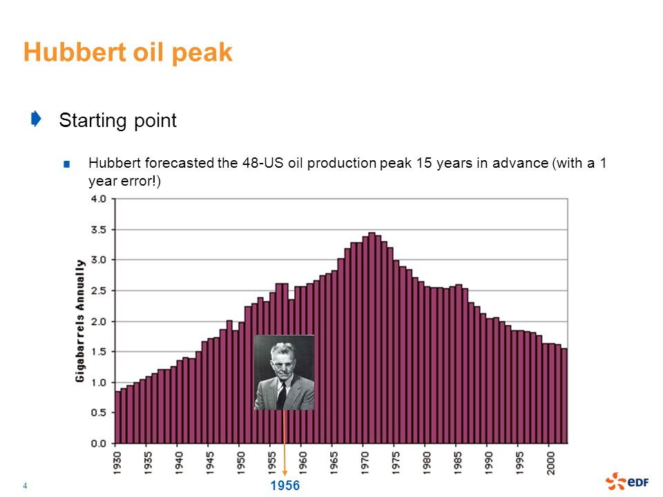 4 Hubbert oil peak Starting point Hubbert forecasted the 48-US oil production peak 15 years in advance (with a 1 year error!) 1956