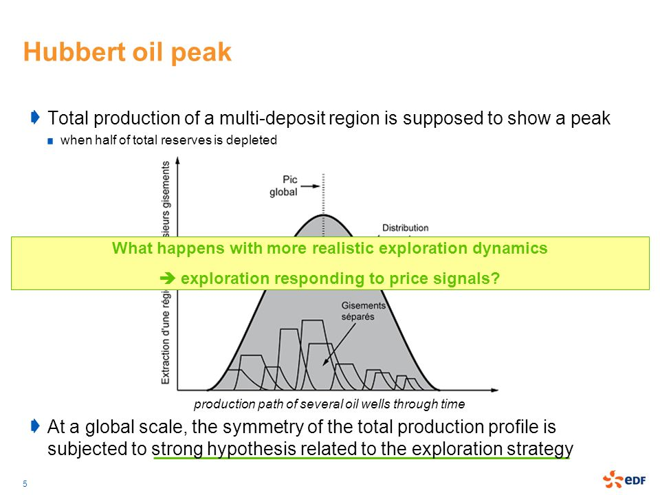 5 production path of several oil wells through time Hubbert oil peak Total production of a multi-deposit region is supposed to show a peak when half o