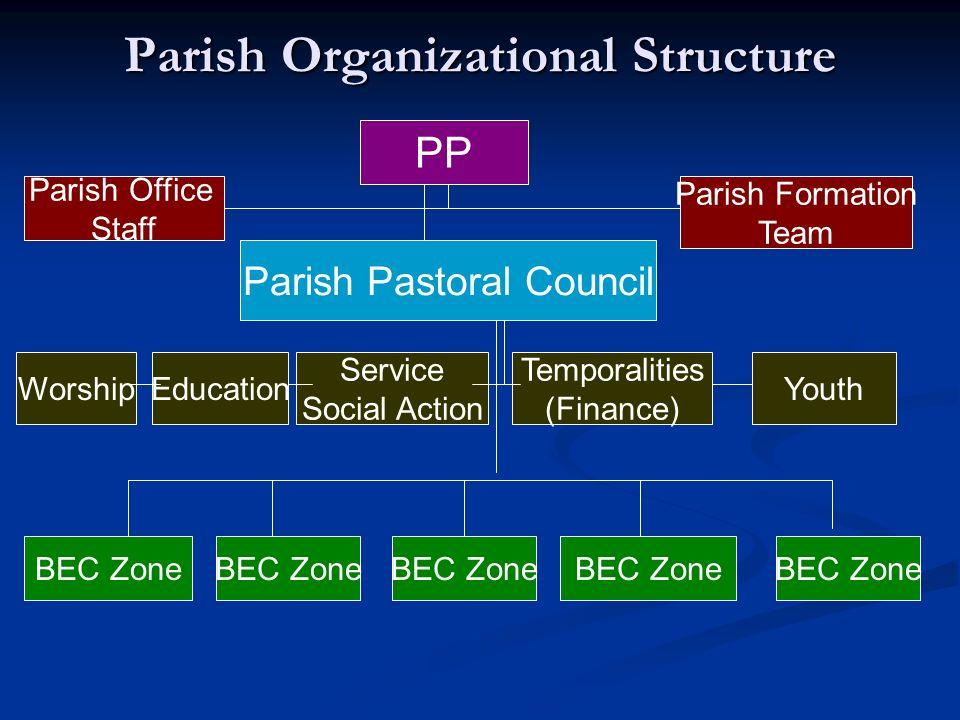 Parish Organizational Structure PP Parish Pastoral Council Parish Office Staff Parish Formation Team EducationWorship Service Social Action Temporalit