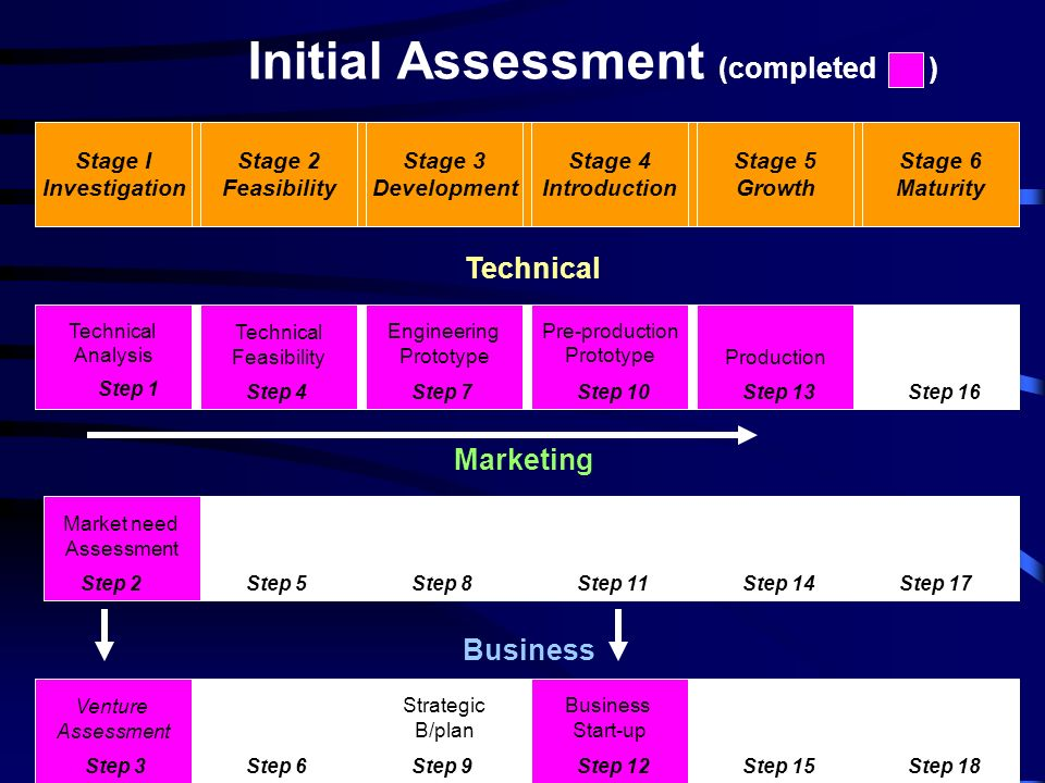 Stage 3 Development Stage I Investigation Stage 2 Feasibility Stage 4 Introduction Stage 5 Growth Stage 6 Maturity Engineering Prototype Technical Ana