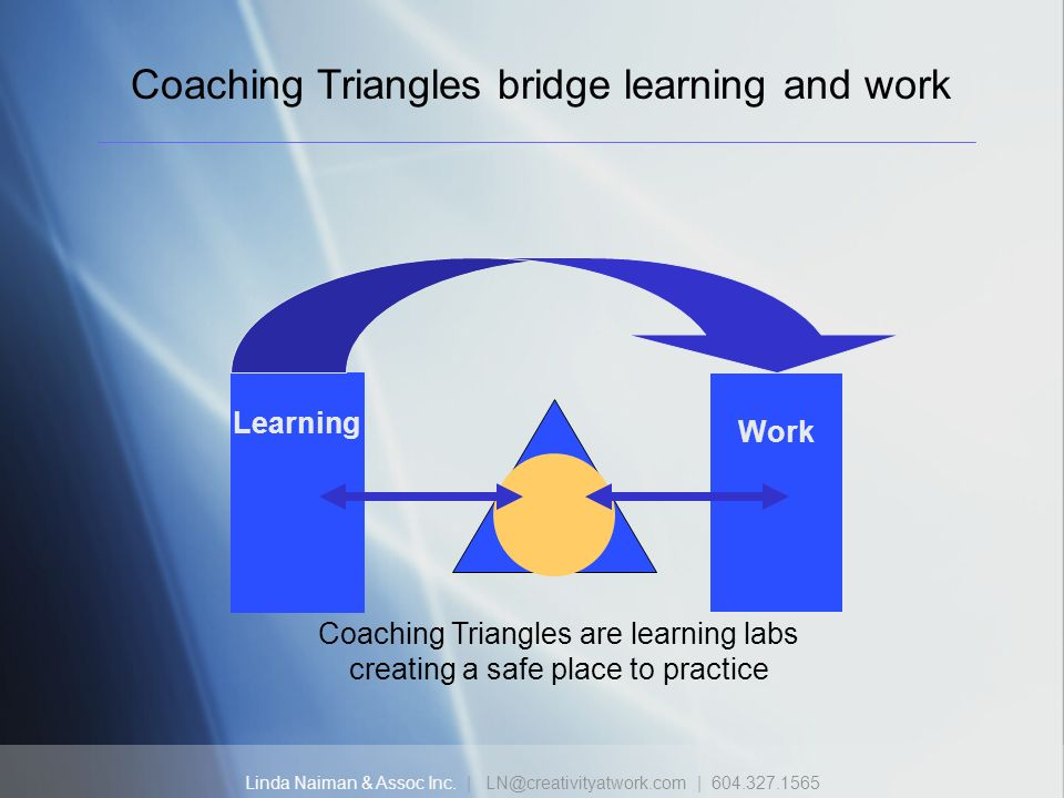 Linda Naiman & Assoc Inc. | LN@creativityatwork.com | 604.327.1565 Learning Work Coaching Triangles are learning labs creating a safe place to practic