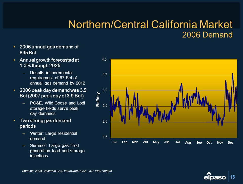15 Northern/Central California Market 2006 Demand 2006 annual gas demand of 835 Bcf Annual growth forecasted at 1.3% through 2025 –Results in incremen