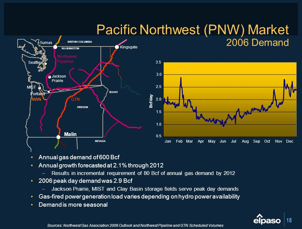 18 Pacific Northwest (PNW) Market 2006 Demand Annual gas demand of 600 Bcf Annual growth forecasted at 2.1% through 2012 –Results in incremental requi