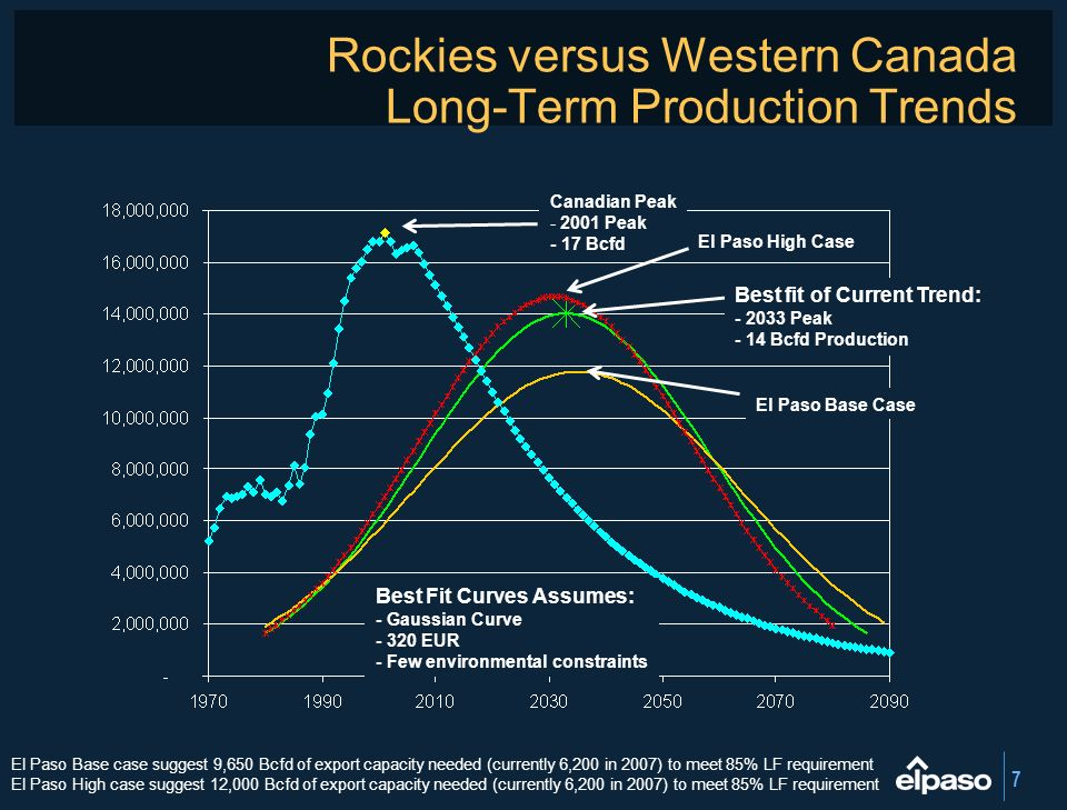 7 Rockies versus Western Canada Long-Term Production Trends Best fit of Current Trend: - 2033 Peak - 14 Bcfd Production El Paso Base Case El Paso High