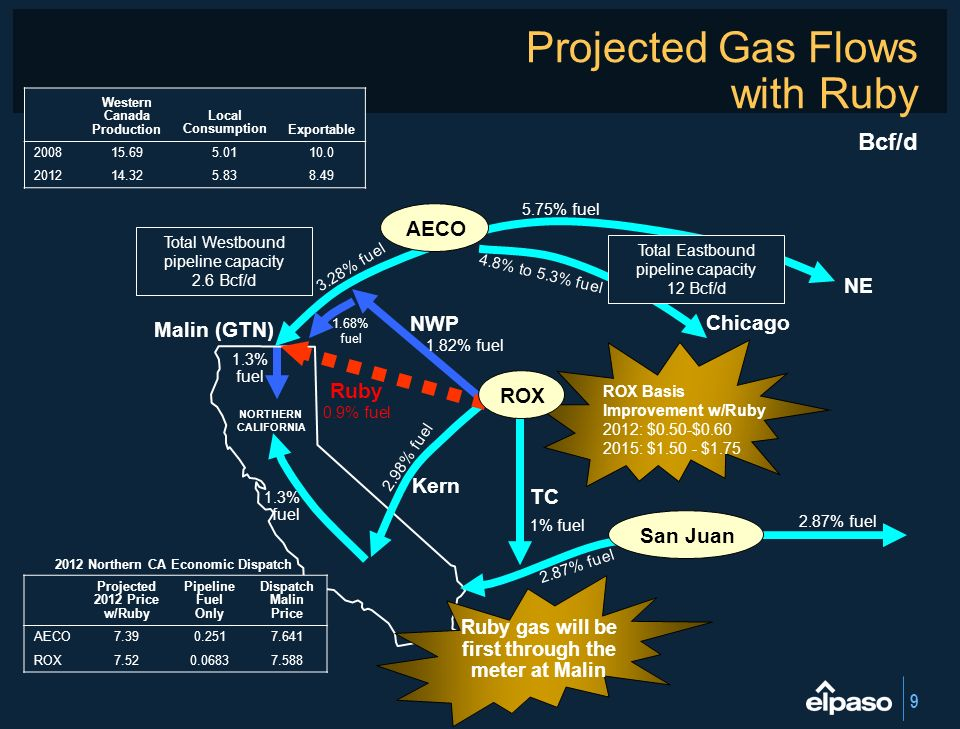 9 Projected Gas Flows with Ruby Chicago NE AECO 3.28% fuel Malin (GTN) 1.3% fuel NORTHERN CALIFORNIA 2.87% fuel 2.98% fuel Kern 1.3% fuel San Juan Wes