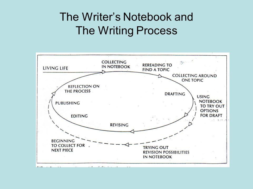 The Writers Notebook and The Writing Process
