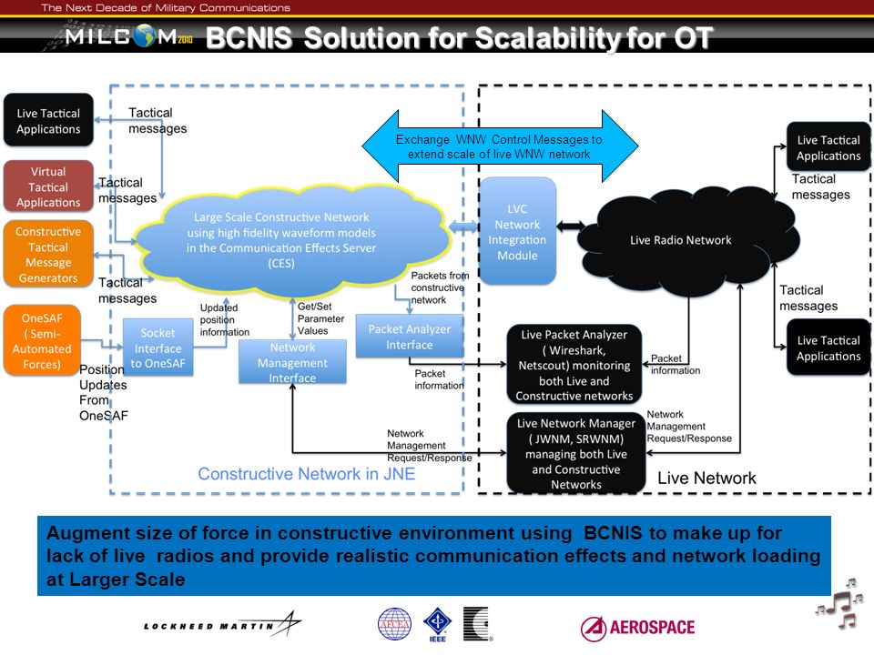 BCNIS Solution for Scalability for OT Exchange WNW Control Messages to extend scale of live WNW network Augment size of force in constructive environm