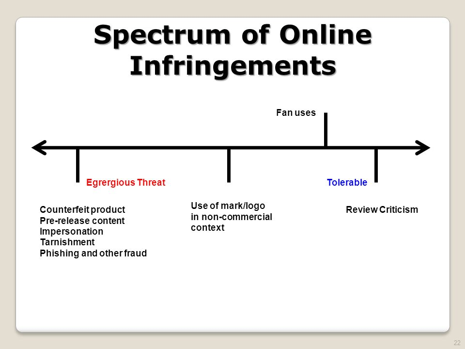 22 Spectrum of Online Infringements Egrergious Threat Fan uses Tolerable Counterfeit product Pre-release content Impersonation Tarnishment Phishing and other fraud Use of mark/logo in non-commercial context Review Criticism