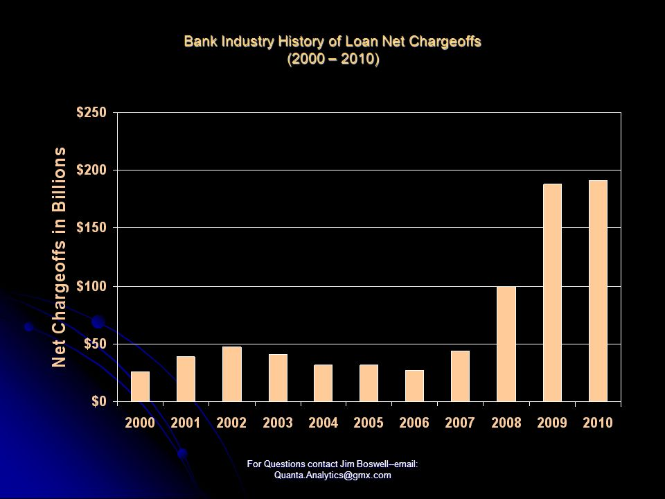 For Questions contact Jim Boswell--email: Quanta.Analytics@gmx.com Bank Industry History of Loan Net Chargeoffs (2000 – 2010)
