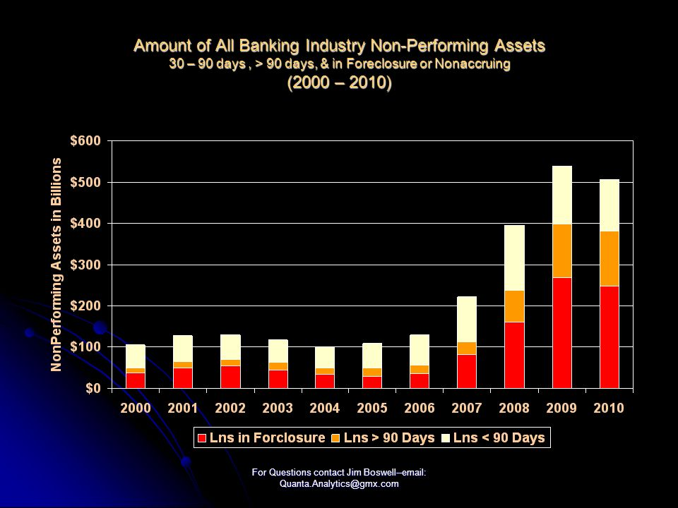 For Questions contact Jim Boswell--email: Quanta.Analytics@gmx.com Amount of All Banking Industry Non-Performing Assets 30 – 90 days, > 90 days, & in Foreclosure or Nonaccruing (2000 – 2010)