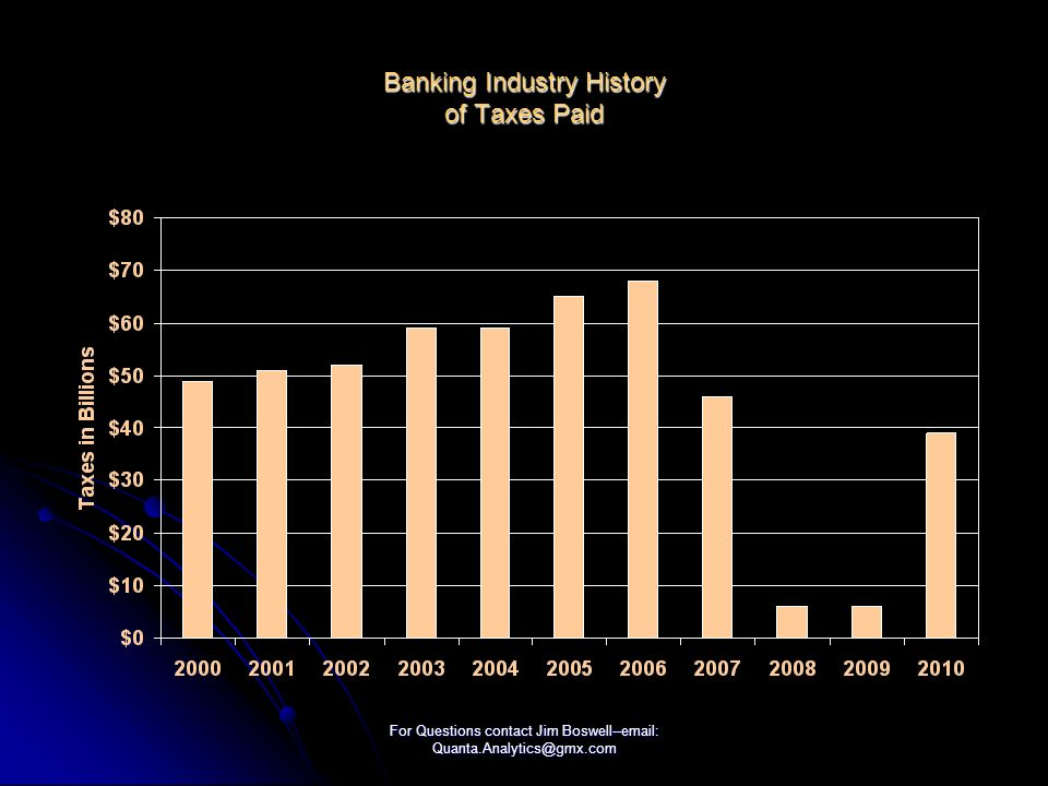 For Questions contact Jim Boswell--email: Quanta.Analytics@gmx.com Banking Industry History of Taxes Paid