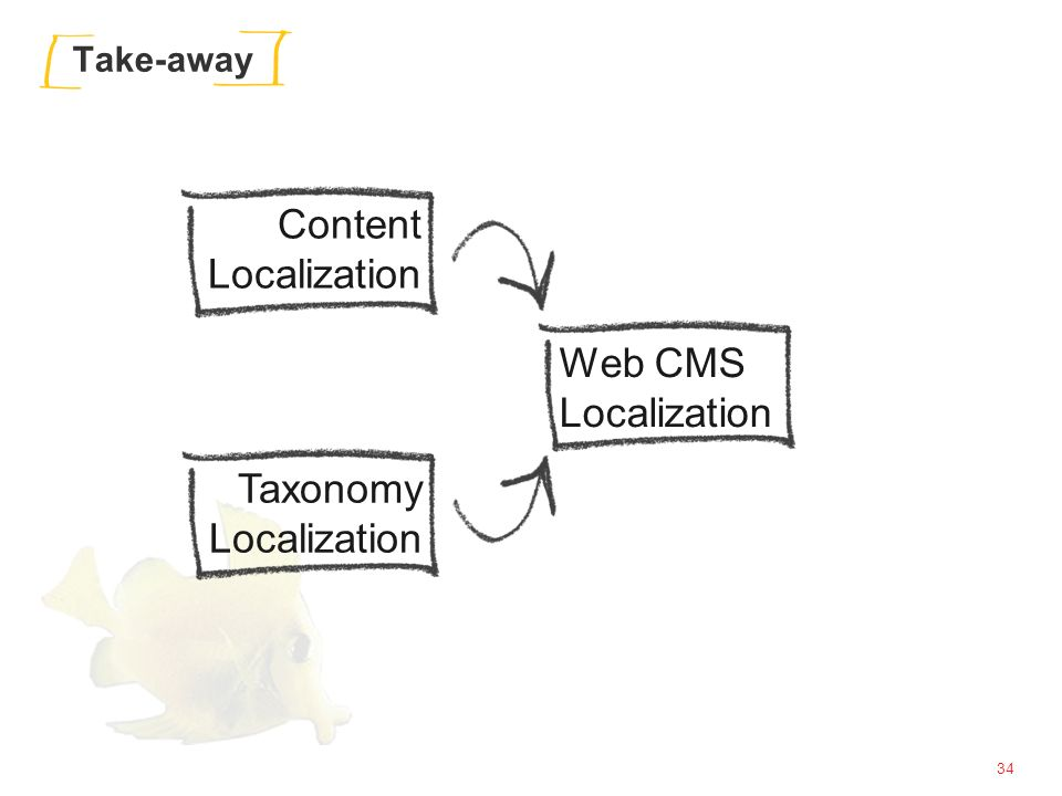 34 Take-away Content Localization Taxonomy Localization Web CMS Localization