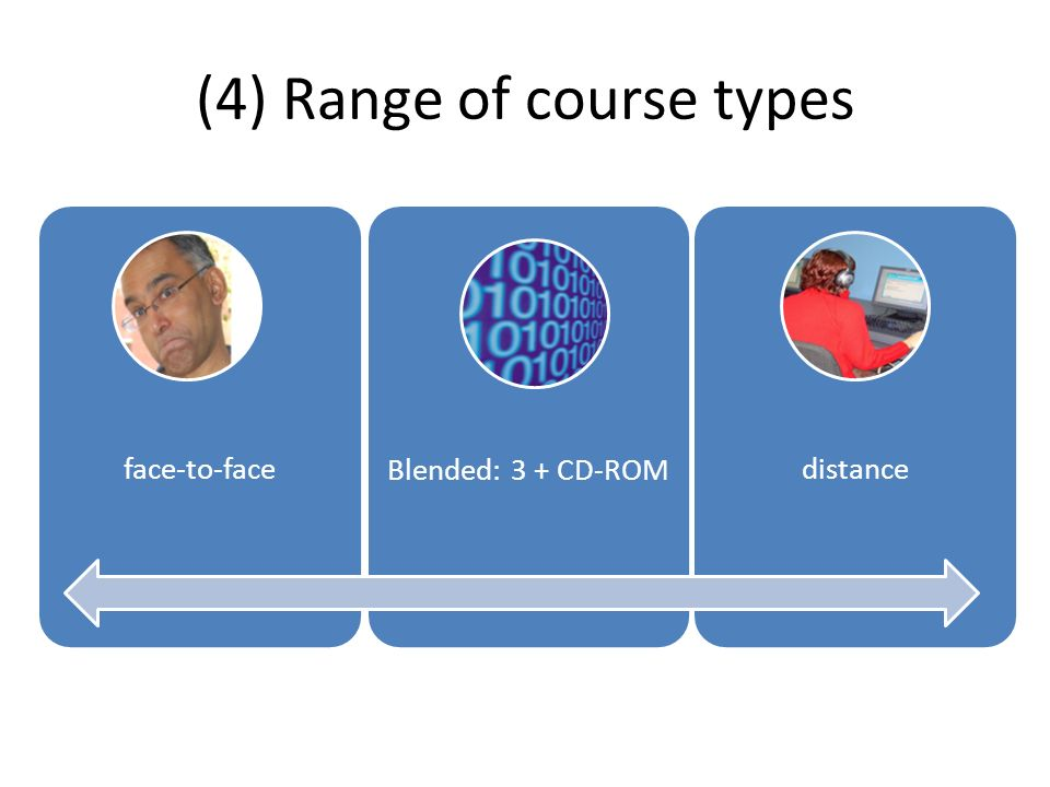 (4) Range of course types face-to-faceBlended: 3 + CD-ROMdistance