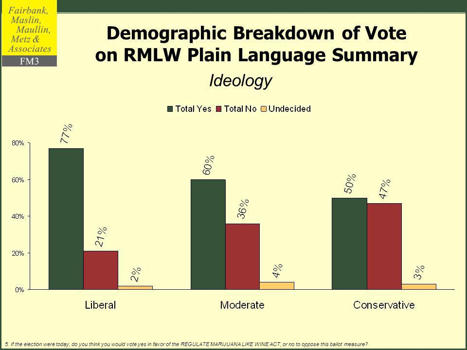 Ideology (% of Sample) (24%)(45%)(31%) Demographic Breakdown of Vote on RMLW Plain Language Summary 5.