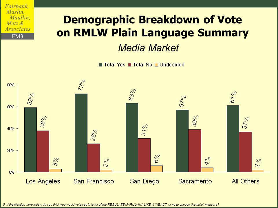 Media Market (% of Sample) (24%)(45%)(31%) Demographic Breakdown of Vote on RMLW Plain Language Summary 5.