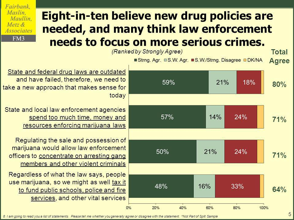 Eight-in-ten believe new drug policies are needed, and many think law enforcement needs to focus on more serious crimes.