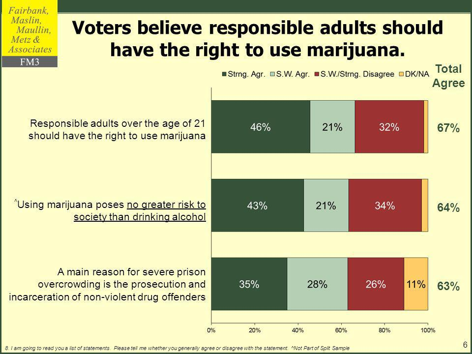 Voters believe responsible adults should have the right to use marijuana.