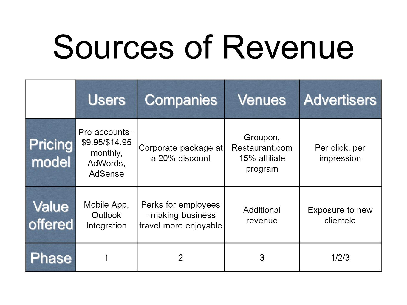 Sources of Revenue UsersCompaniesVenuesAdvertisers Pricing model Pro accounts - $9.95/$14.95 monthly, AdWords, AdSense Corporate package at a 20% disc