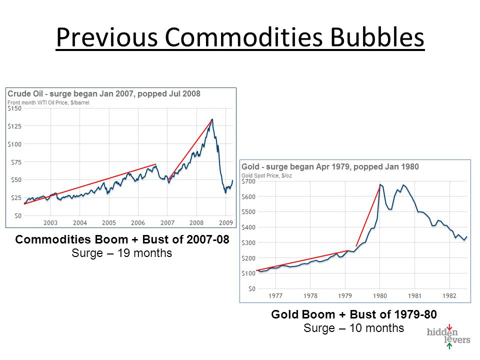 Commodities Boom + Bust of 2007-08 Surge – 19 months Gold Boom + Bust of 1979-80 Surge – 10 months Previous Commodities Bubbles