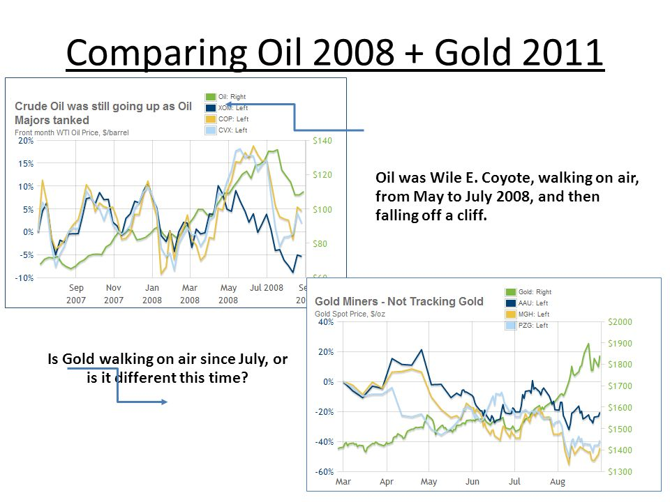 Comparing Oil 2008 + Gold 2011 Is Gold walking on air since July, or is it different this time? Oil was Wile E. Coyote, walking on air, from May to Ju