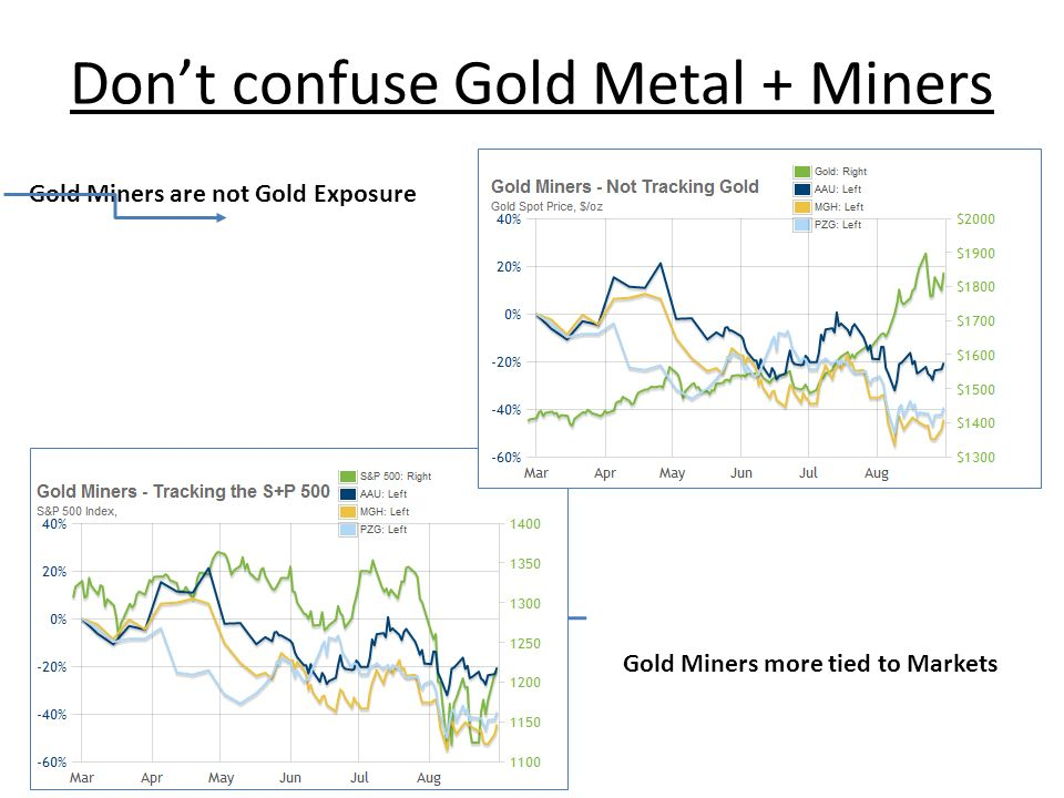 Gold Miners are not Gold Exposure Gold Miners more tied to Markets Dont confuse Gold Metal + Miners