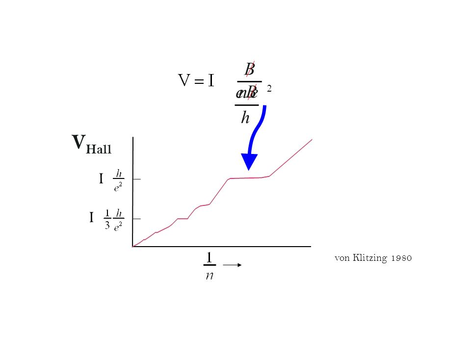 x D ~ e B p h n one Landau level e B h x D p = 1 () 2 one f illed Landau level second Landau level e B p h () 2 ( ) 2