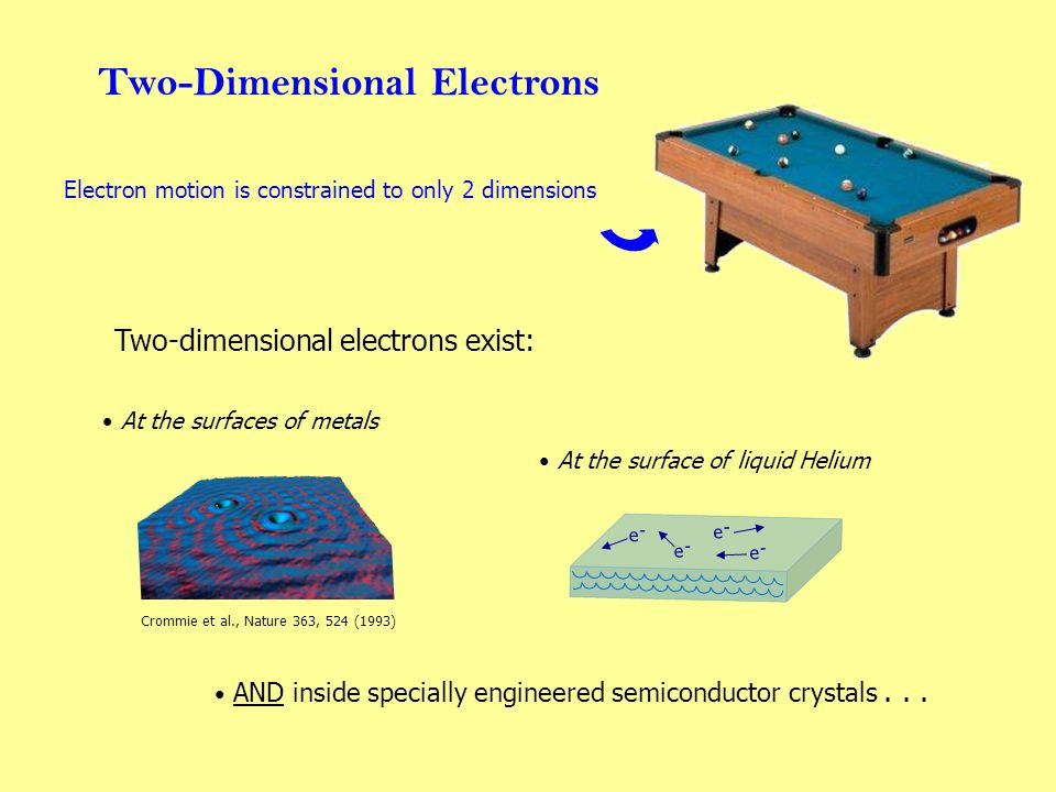 Extreme Condition #1: Reduced Dimensionality 2-dimensional electrons