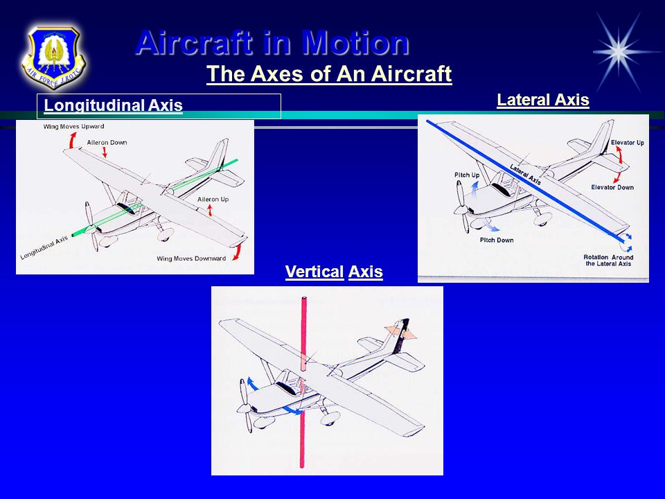The Axes of An Aircraft Aircraft in Motion Lateral Axis Longitudinal Axis Vertical Axis