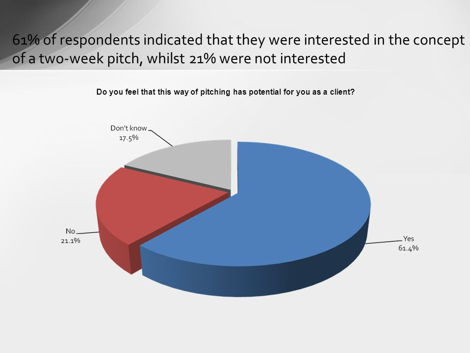 61% of respondents indicated that they were interested in the concept of a two-week pitch, whilst 21% were not interested Do you feel that this way of pitching has potential for you as a client