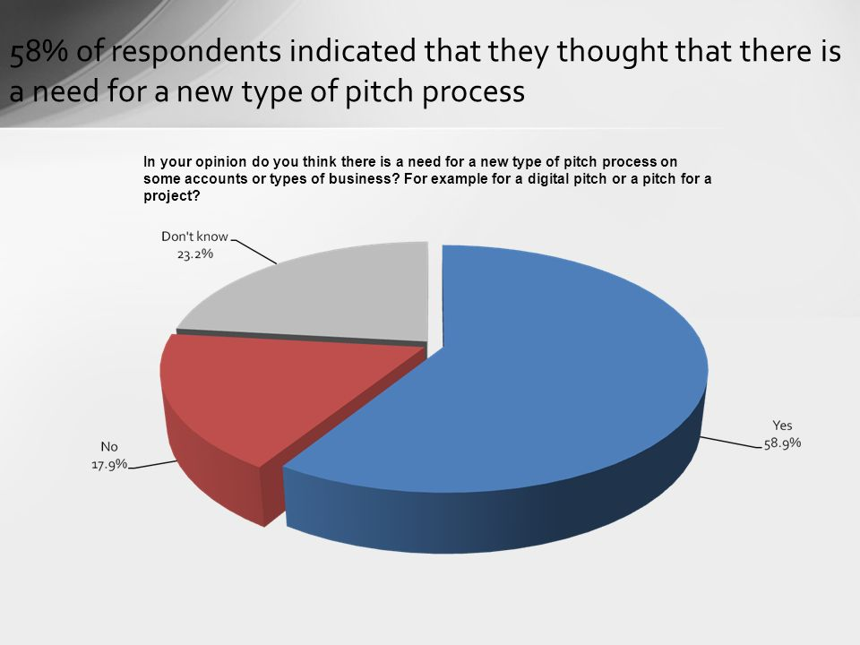 40% of respondents indicated that the traditional pitch continues to be the optimum route, whilst 38% disagreed Do you feel that the traditional pitch continues to be the optimum route?