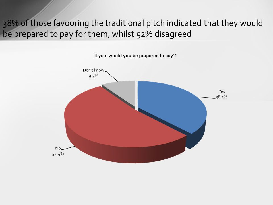 38% of those favouring the traditional pitch indicated that they would be prepared to pay for them, whilst 52% disagreed If yes, would you be prepared to pay