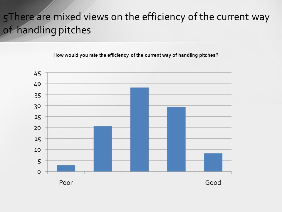 5There are mixed views on the efficiency of the current way of handling pitches How would you rate the efficiency of the current way of handling pitches