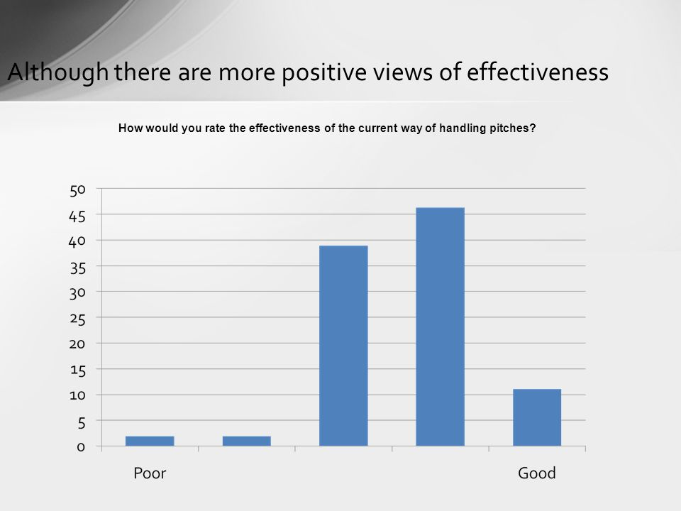 Although there are more positive views of effectiveness How would you rate the effectiveness of the current way of handling pitches