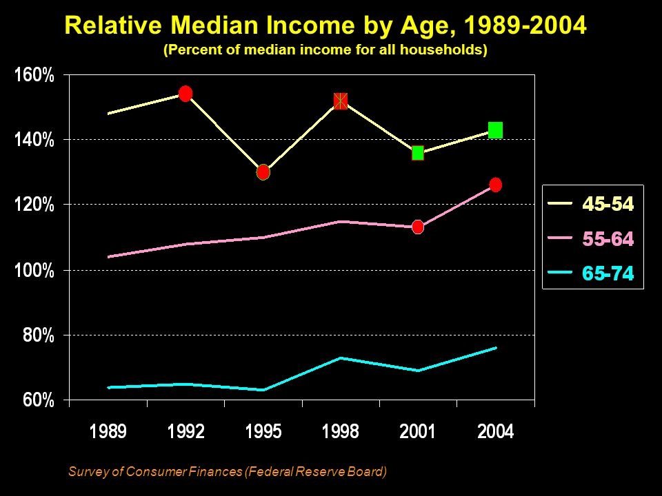 Relative Median Income by Age, 1989-2004 (Percent of median income for all households) Survey of Consumer Finances (Federal Reserve Board)