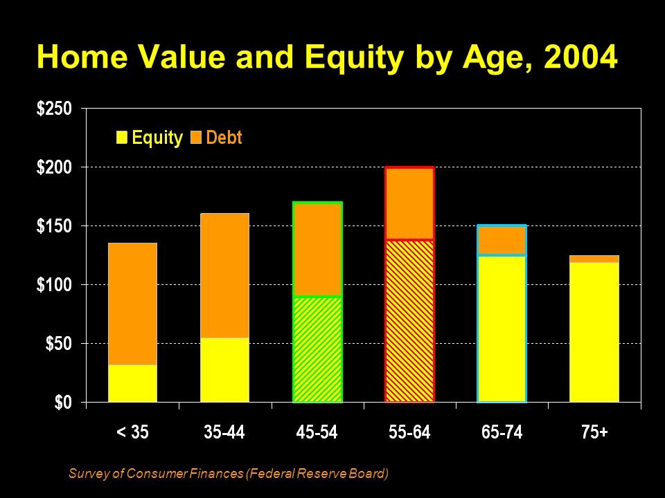 Home Value and Equity by Age, 2004 Survey of Consumer Finances (Federal Reserve Board)