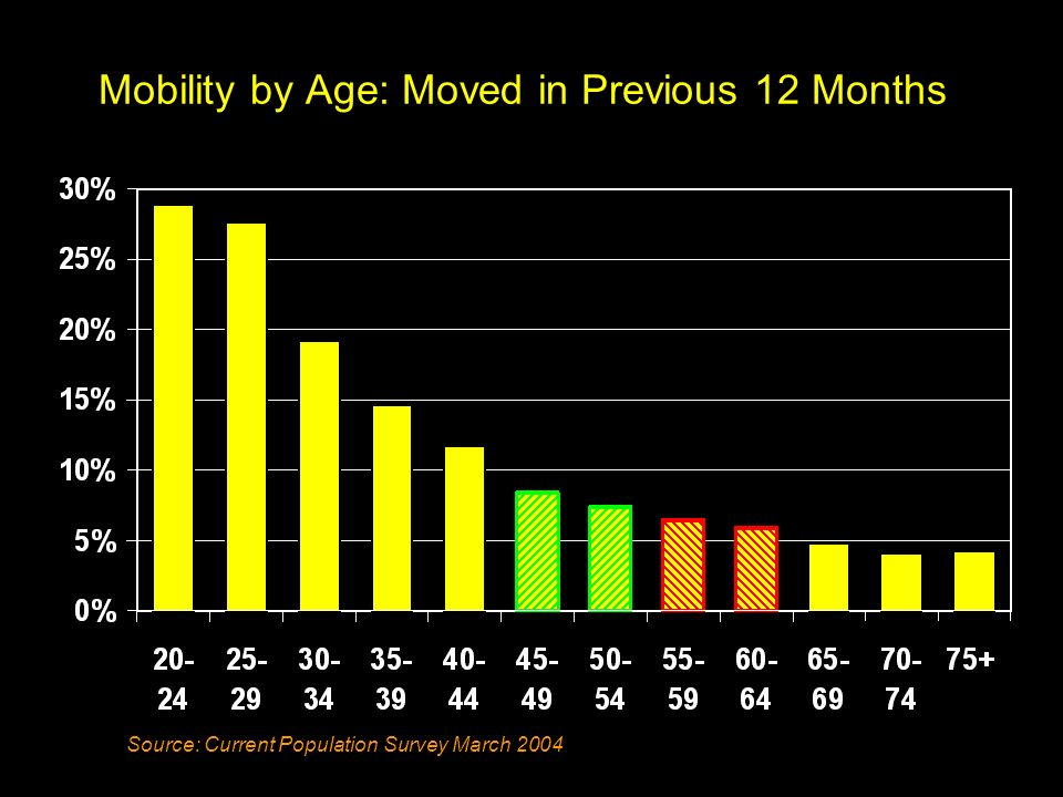 Mobility by Age: Moved in Previous 12 Months Source: Current Population Survey March 2004